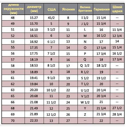 таблица соответствия колец сша европы и россии