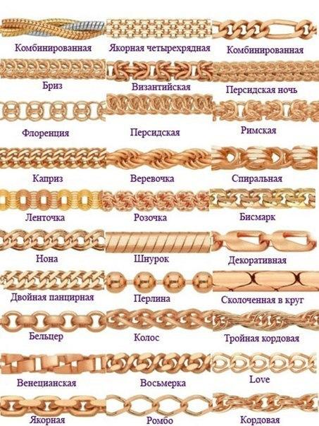 виды плетения женских цепочек